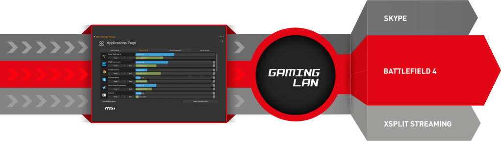 Gaming LAN allows for bandwidth prioritization.